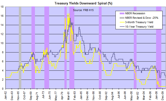 Short & Long-Term Treasury Yields