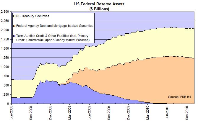 Fed Balance Sheet - Assets