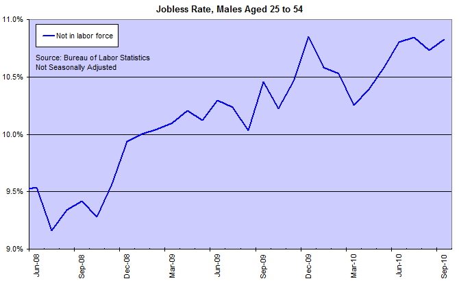 US Jobless Rate