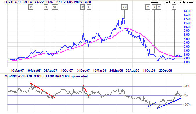 Fortescue Metals Group with Moving Average Oscillator