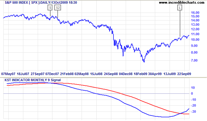 S&P 500 Index with KST Oscillator