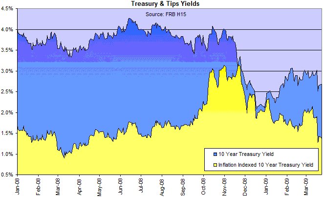 10 Year Treasury Notes and TIPS yields