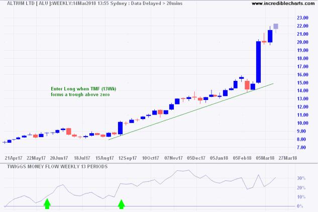 Incredible Charts Stock Screen Twiggs Money Flow Trends