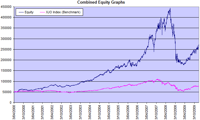 12MM Equity Graph Of Simulated Portfolio v. ASX 200