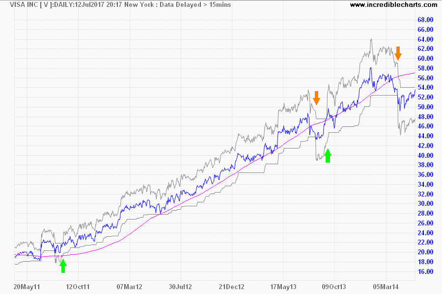 Visa (V) with Percentage Bands at 10% and 500-day Linear Regression